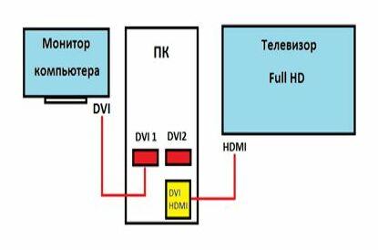 Построение HD кинотеатра с использованием бытовой аппаратуры и ПК